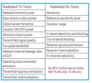 5G BTS Conformance Tests