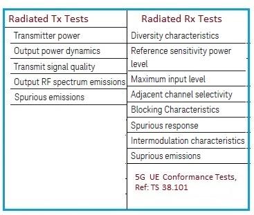 5G UE Conformance Tests