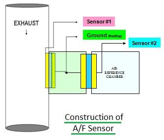 A/F or Air Fuel Ratio Sensor