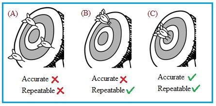 Accuracy vs Repeatability-difference between accuracy and repeatability