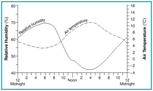 Air Temperature vs Relative Humidity