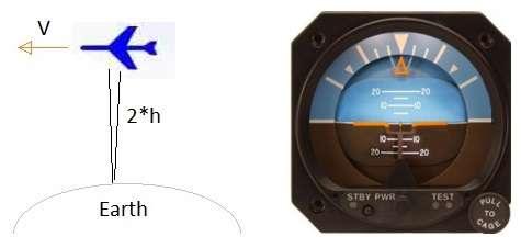 altimeter-Altitude Indicator