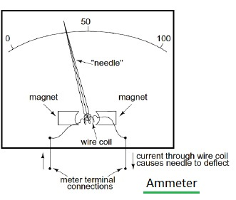 Ammeter used for current measurement