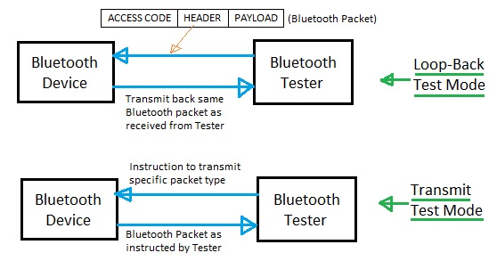 Bluetooth testing modes