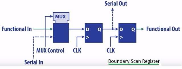 Boundary Scan Register