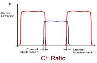 C/I Ratio