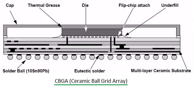 CBGA-Ceramic Ball Grid Array