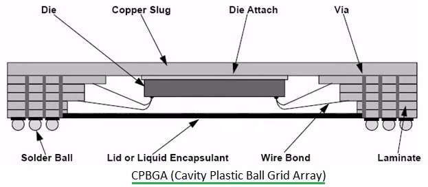 CPBGA-Cavity Plastic Ball Grid Array
