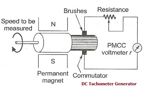 Difference between DC tachometer and AC tachometer generator