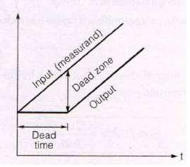 Dead zone vs Dead time
