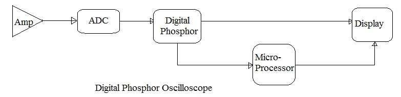 Digital Phosphor Oscilloscope
