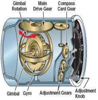 Directional Gyro Inside