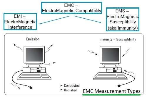 EMC measurement types-Radiated Emission,Radiated Immunity,Conducted Emission,Conducted Immunity