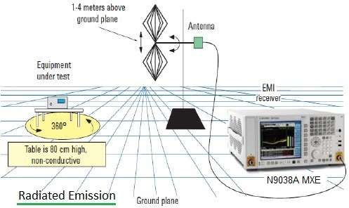 EMI measurement-Radiated emission