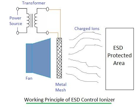 ESD control ionizer