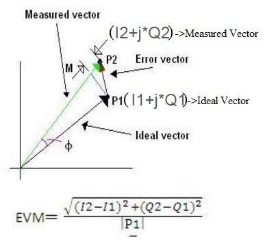 EVM-Error Vector Magnitude