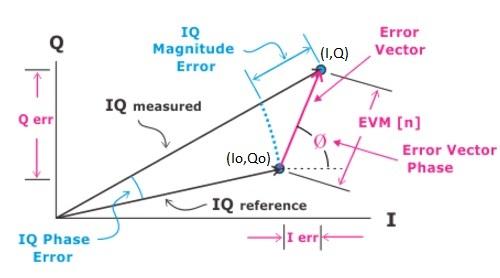EVM measurement