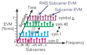 EVM vs subcarrier