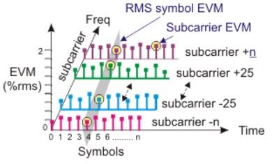 EVM vs symbol
