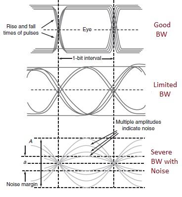 Eye Diagrams
