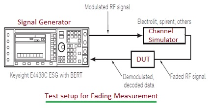 Fading Measurement Test Setup