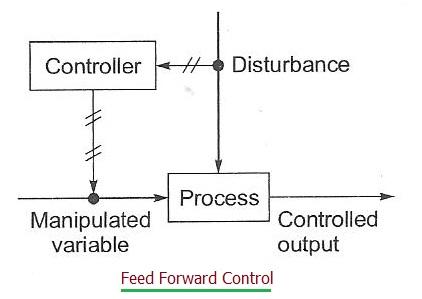 Feedforward Control