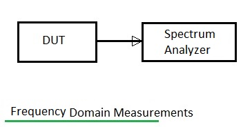 Frequency domain measurements