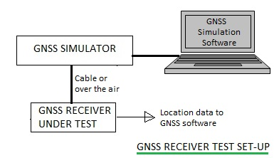 GNSS simulator test setup