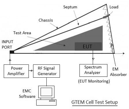 GTEM Cell basics | Gigahertz Transverse ElectroMagnetic cell