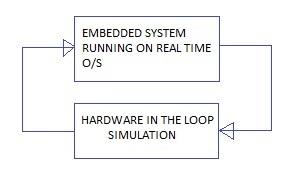 Hardware in the loop testing