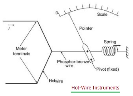 Hot wire instruments