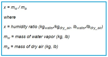Humidity Ratio Formula by mass