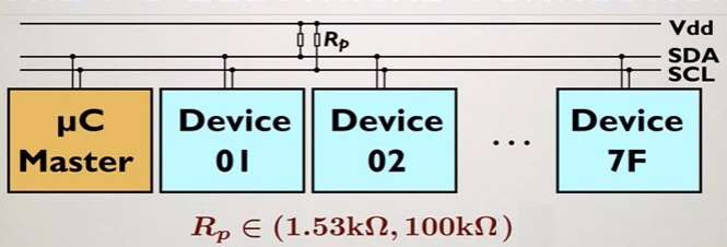 I2C interface