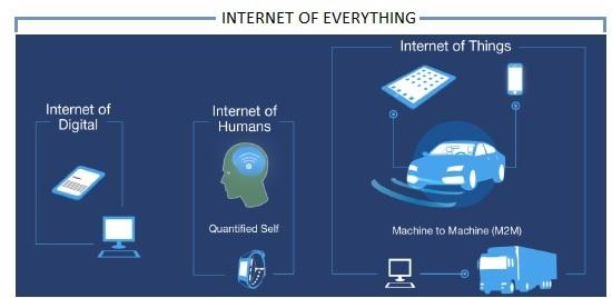 IoT vs IoE vs M2M