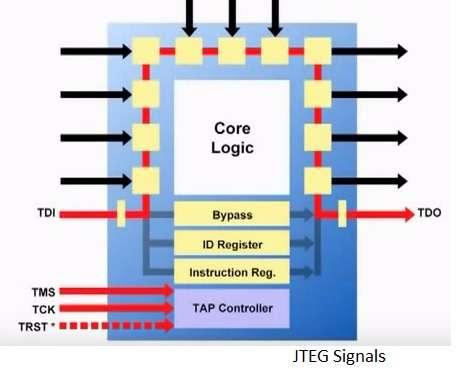 JTEG Signals