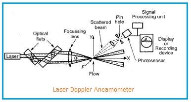 LDA-Laser Doppler Aneamometer
