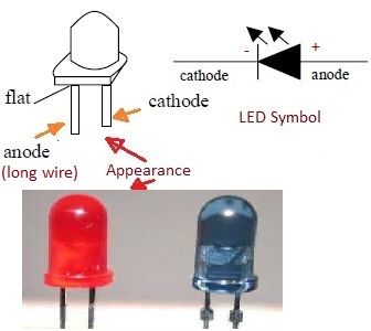 LED appearance and symbol