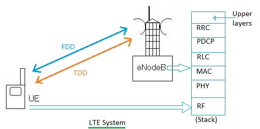 LTE device testing