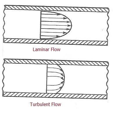 Laminar flow Vs Turbulent flow