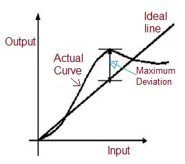 linearity curve