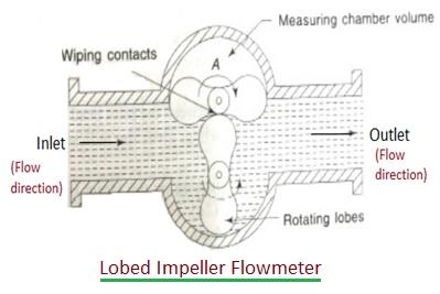 Lobed Impeller Flowmeter