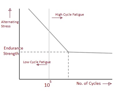 Difference between Low cycle fatigue vs High cycle fatigue