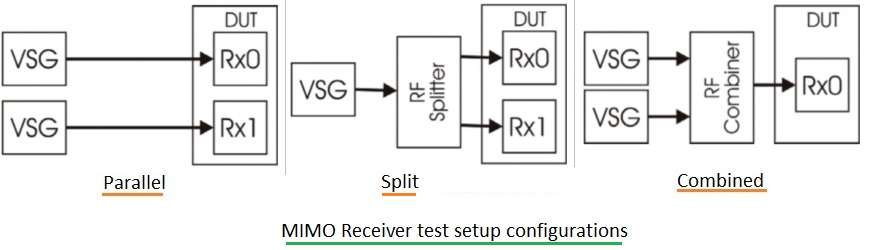 MIMO Receiver test setup