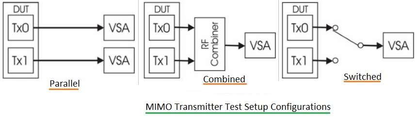 MIMO Transmitter test setup