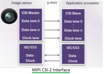 What is MIPI Interface | Difference btw MIPI CSI Vs MIPI DSI