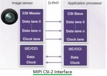 MIPI CSI-2 Interface