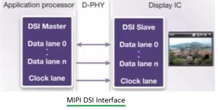 MIPI DSI Interface