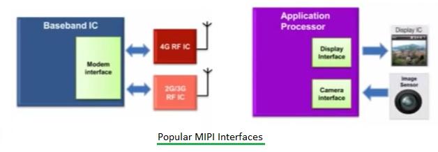 MIPI interfaces
