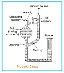 Mc Leod Gauge