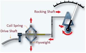 Mechanical Tachometer